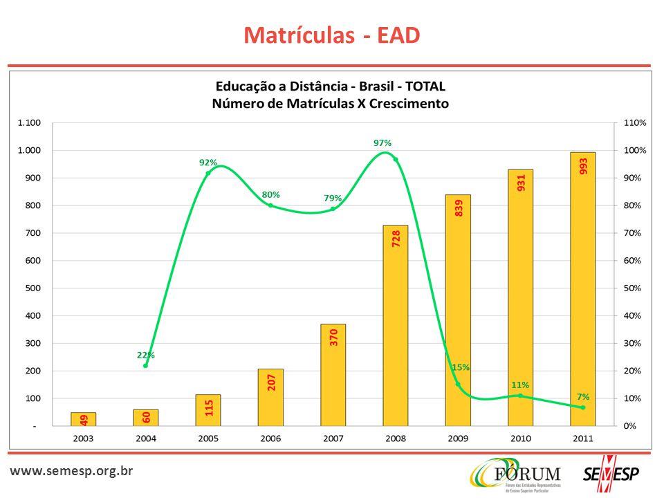 www.semesp.org.br Matrículas - EAD