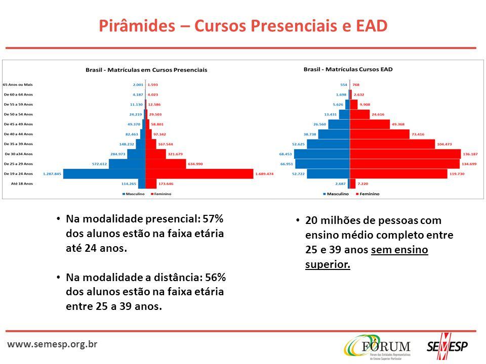www.semesp.org.br Pirâmides – Cursos Presenciais e EAD Na modalidade presencial: 57% dos alunos estão na faixa etária até 24 anos. Na modalidade a dis