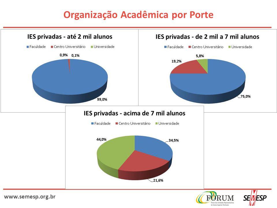 www.semesp.org.br Organização Acadêmica por Porte