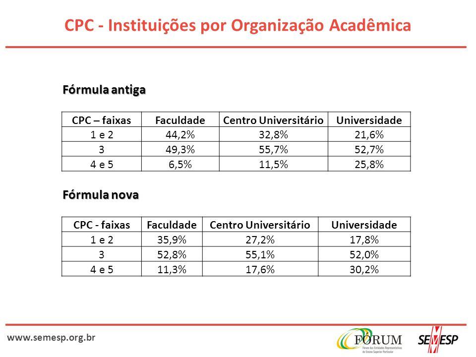 www.semesp.org.br CPC - Instituições por Organização Acadêmica Fórmula antiga CPC – faixasFaculdadeCentro UniversitárioUniversidade 1 e 244,2%32,8%21,