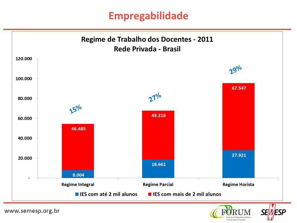 www.semesp.org.br Empregabilidade 29% 27% 15%