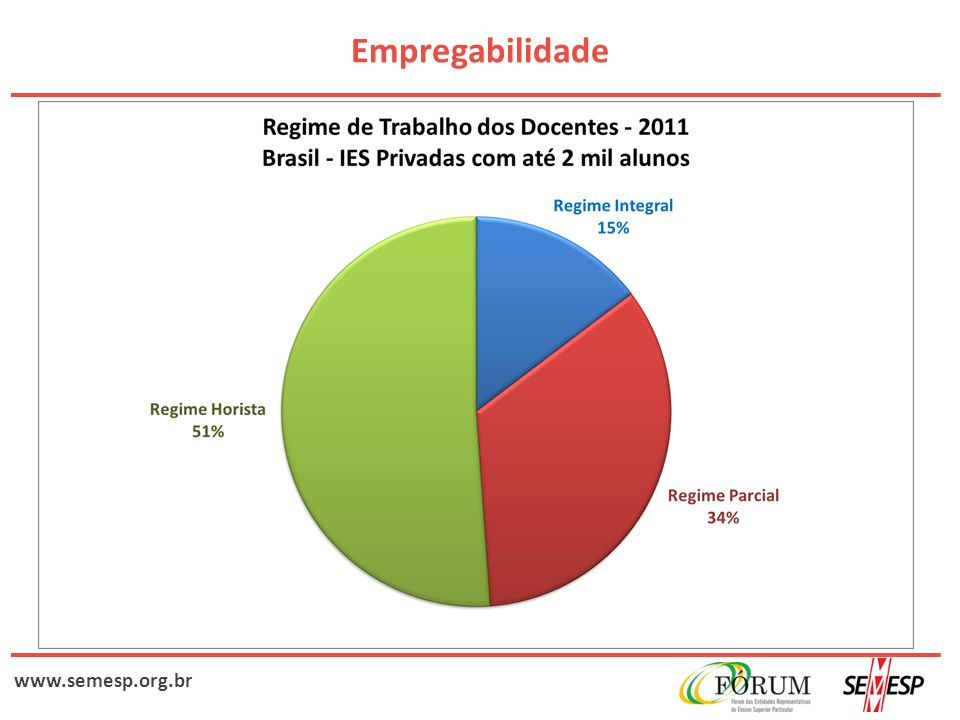 www.semesp.org.br Empregabilidade