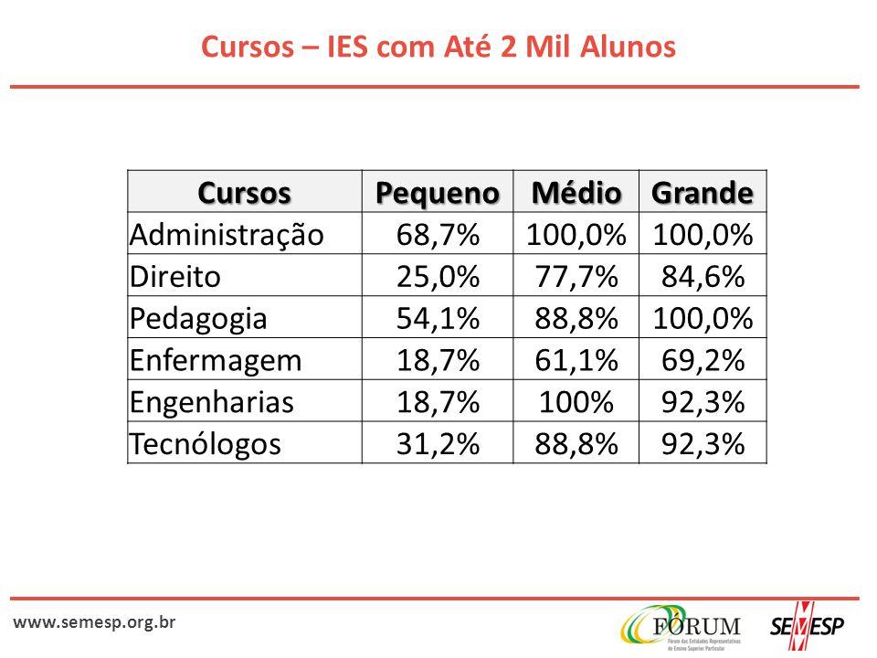 www.semesp.org.br Cursos – IES com Até 2 Mil Alunos CursosPequenoMédioGrande Administração68,7%100,0% Direito25,0%77,7%84,6% Pedagogia54,1%88,8%100,0%