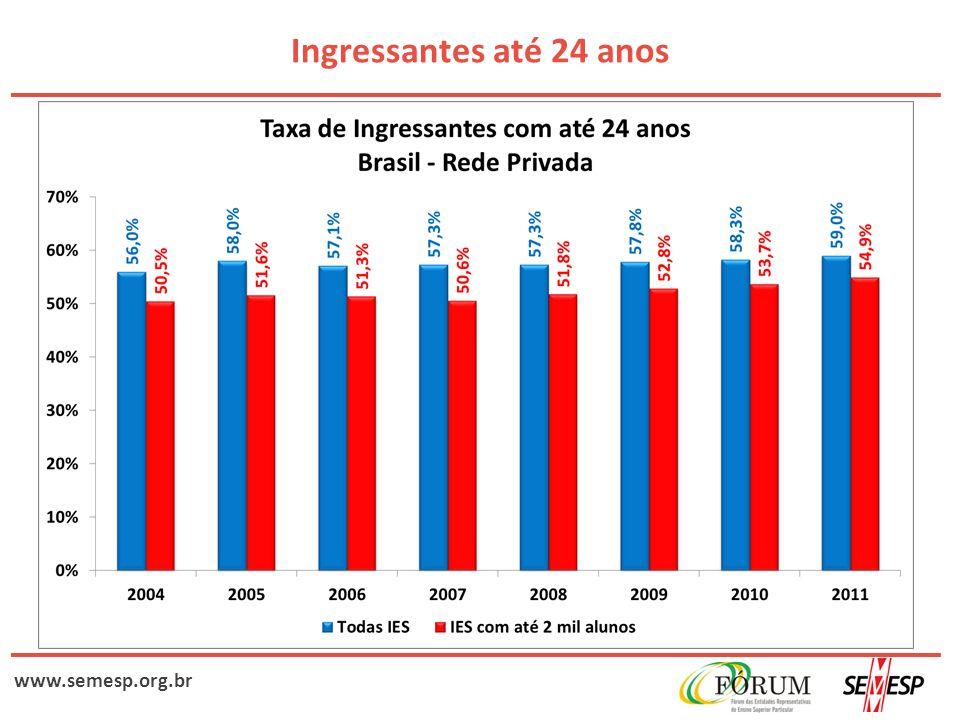 www.semesp.org.br Ingressantes até 24 anos