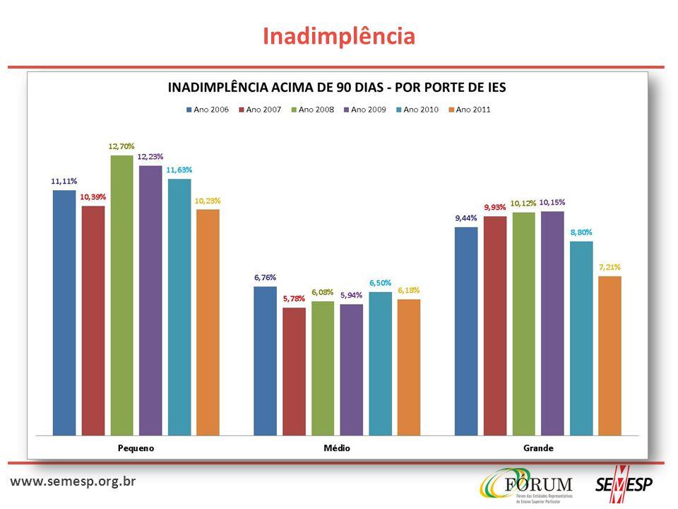 www.semesp.org.br Inadimplência