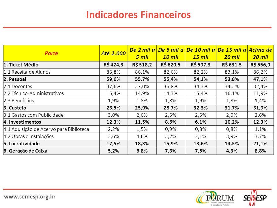 www.semesp.org.br Indicadores Financeiros PorteAté 2.000 De 2 mil a 5 mil De 5 mil a 10 mil De 10 mil a 15 mil De 15 mil a 20 mil Acima de 20 mil 1. T