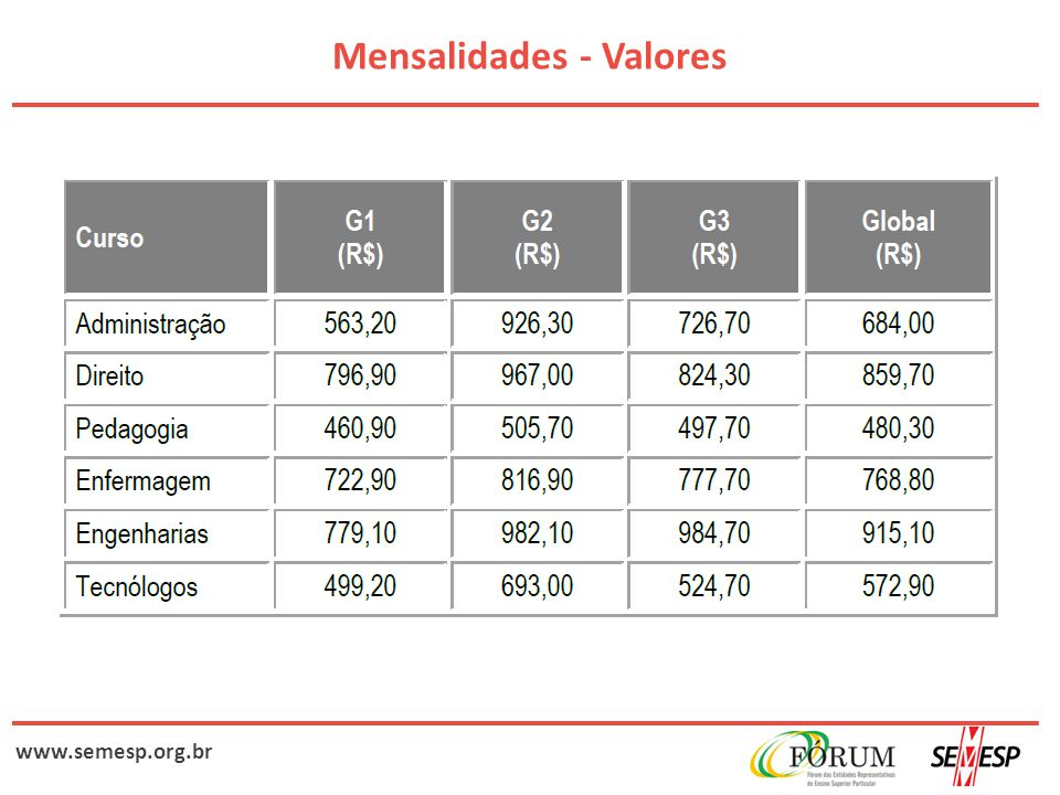 www.semesp.org.br Mensalidades - Valores