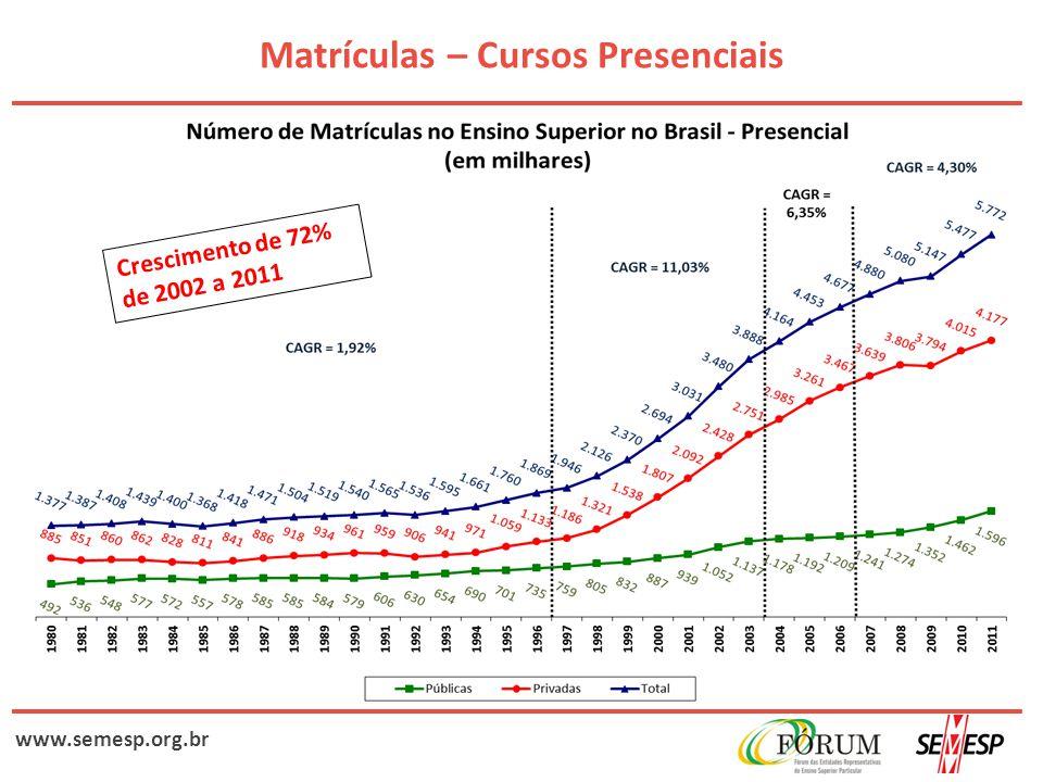 www.semesp.org.br Matrículas – Cursos Presenciais Crescimento de 72% de 2002 a 2011