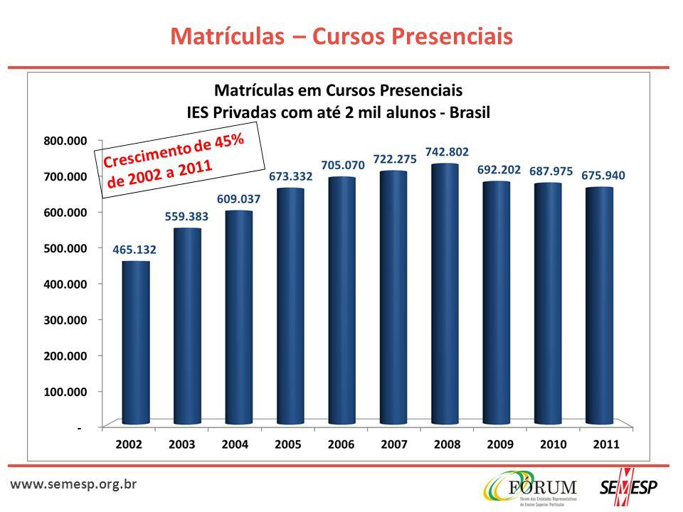 www.semesp.org.br Matrículas – Cursos Presenciais IES com até 3 mil alunos 24%