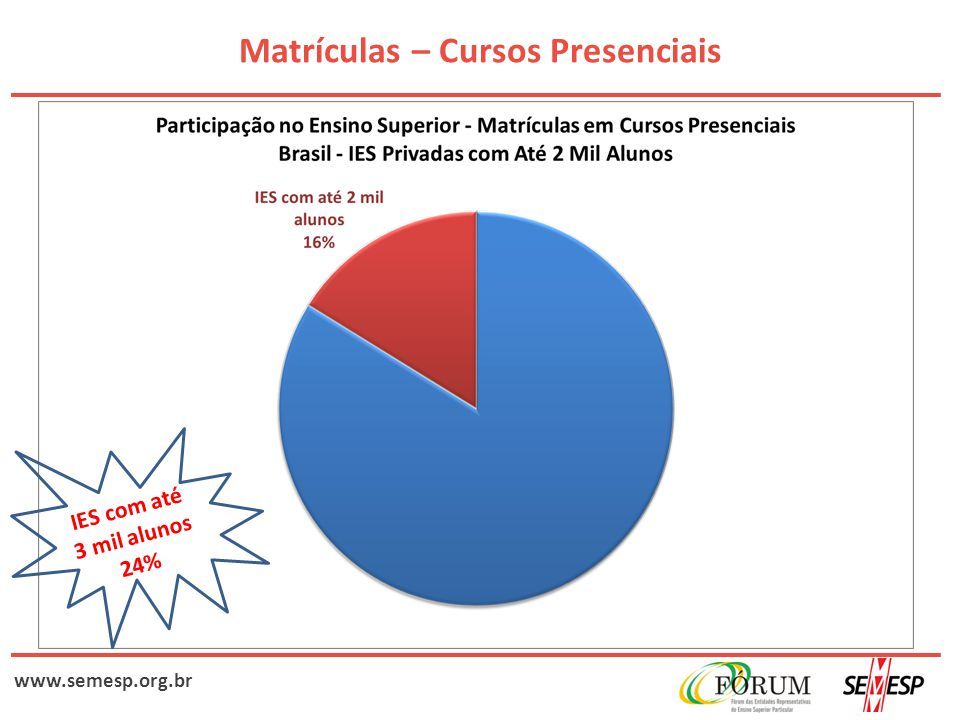 www.semesp.org.br CPC - Instituições por Organização Acadêmica Fórmula antiga CPC – faixasFaculdadeCentro UniversitárioUniversidade 1 e 244,2%32,8%21,6% 349,3%55,7%52,7% 4 e 56,5%11,5%25,8% Fórmula nova CPC - faixasFaculdadeCentro UniversitárioUniversidade 1 e 235,9%27,2%17,8% 352,8%55,1%52,0% 4 e 511,3%17,6%30,2%