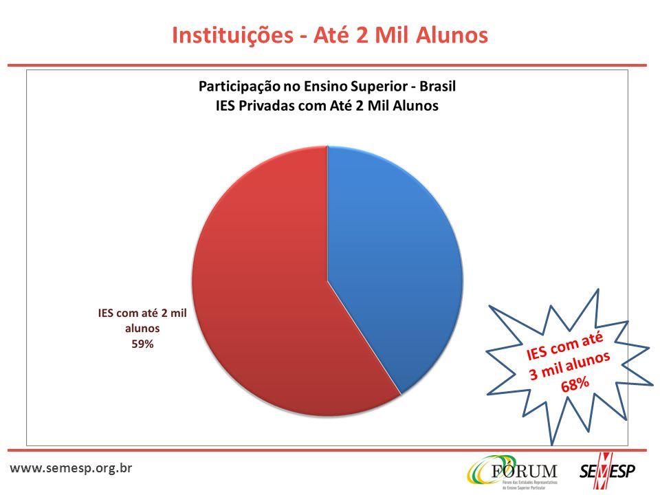 www.semesp.org.br Instituições - Até 2 Mil Alunos IES com até 3 mil alunos 68%