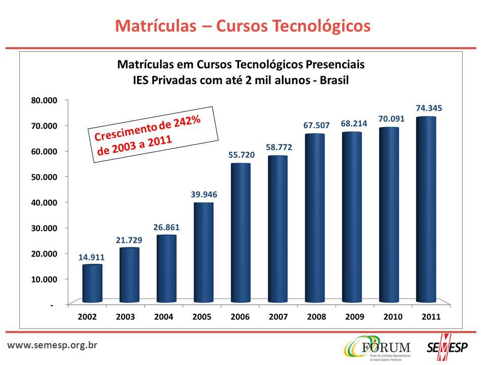 www.semesp.org.br Matrículas – Cursos Tecnológicos Crescimento de 242% de 2003 a 2011