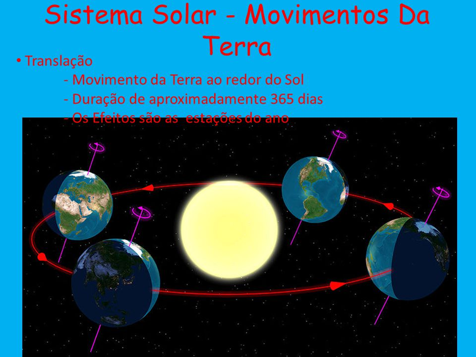 Sistema Solar - Movimentos Da Terra Translação - Movimento da Terra ao redor do Sol - Duração de aproximadamente 365 dias - Os Efeitos são as estações