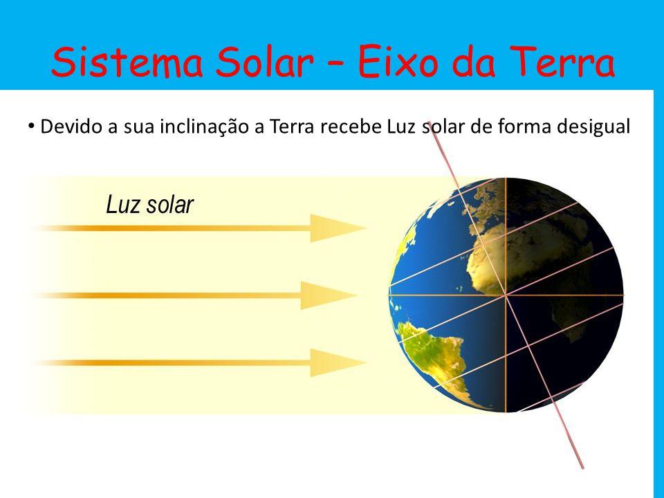 Sistema Solar – Eixo da Terra Devido a sua inclinação a Terra recebe Luz solar de forma desigual