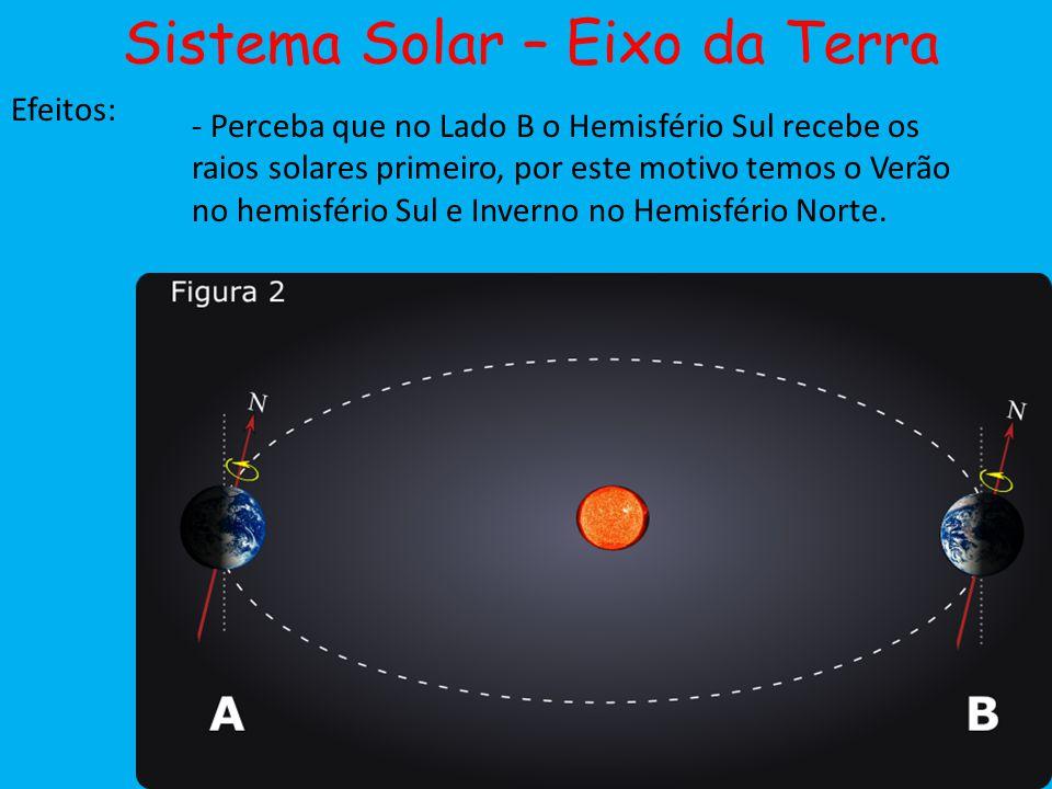 Sistema Solar – Eixo da Terra Efeitos: - Perceba que no Lado B o Hemisfério Sul recebe os raios solares primeiro, por este motivo temos o Verão no hem