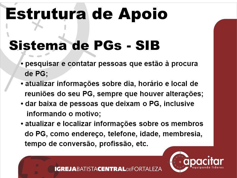 Estrutura de Apoio Sistema de PGs - SIB pesquisar e contatar pessoas que estão à procura de PG; atualizar informações sobre dia, horário e local de re