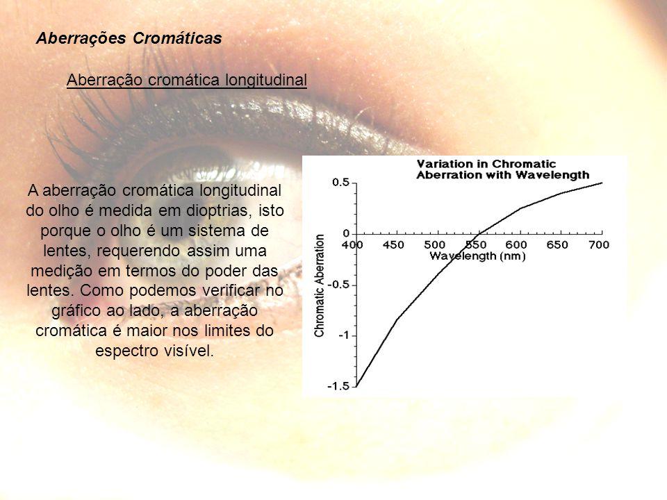 Aberrações Cromáticas Aberração cromática longitudinal A aberração cromática longitudinal do olho é medida em dioptrias, isto porque o olho é um sistema de lentes, requerendo assim uma medição em termos do poder das lentes.