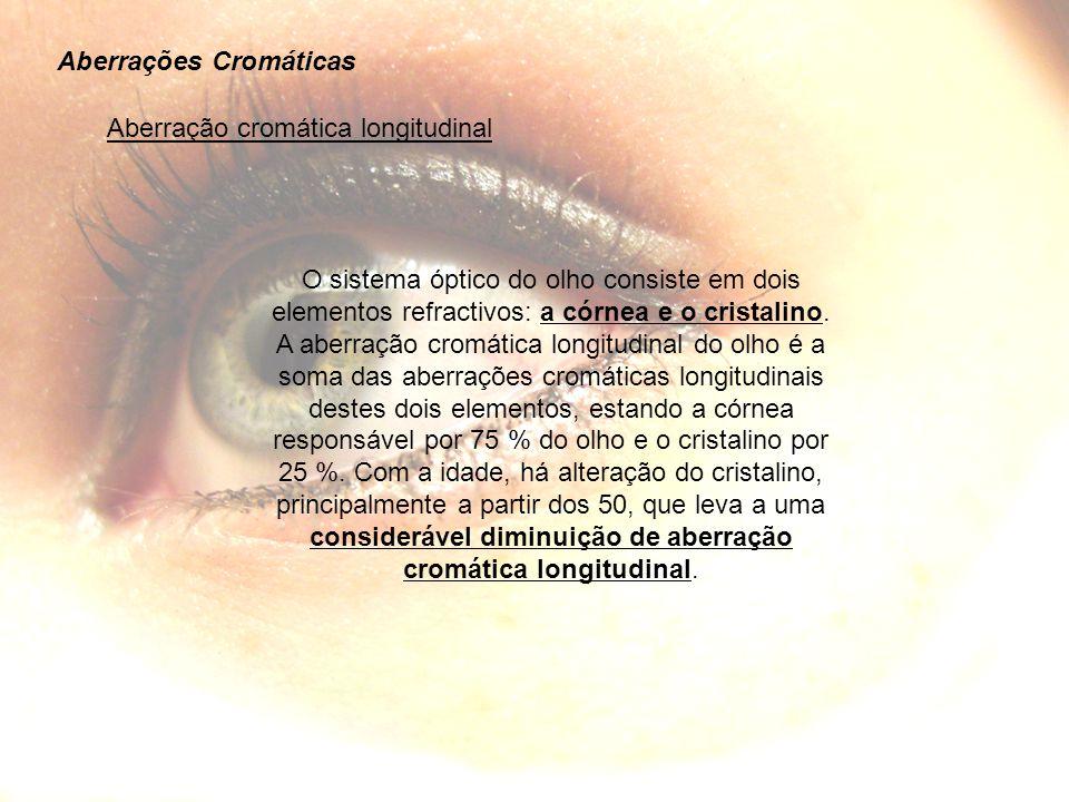 Aberração cromática longitudinal Aberrações Cromáticas O sistema óptico do olho consiste em dois elementos refractivos: a córnea e o cristalino.