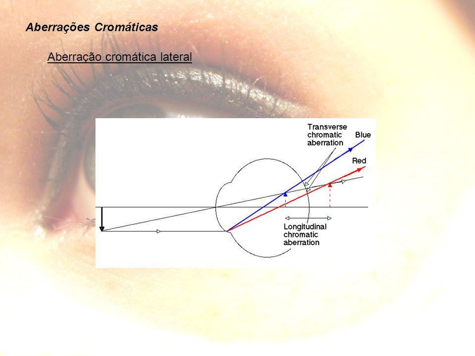 Aberrações Cromáticas Aberração cromática lateral