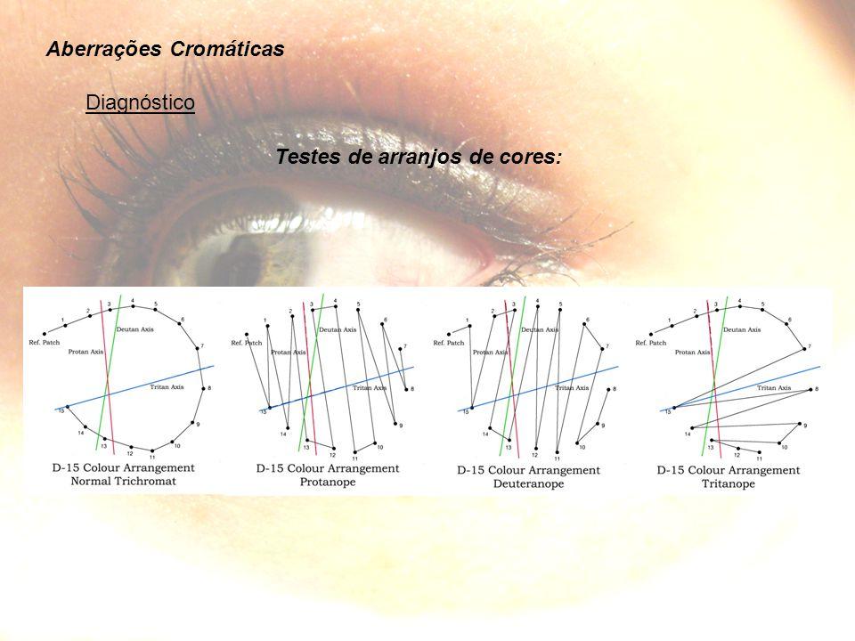 Aberrações Cromáticas Diagnóstico Testes de arranjos de cores: