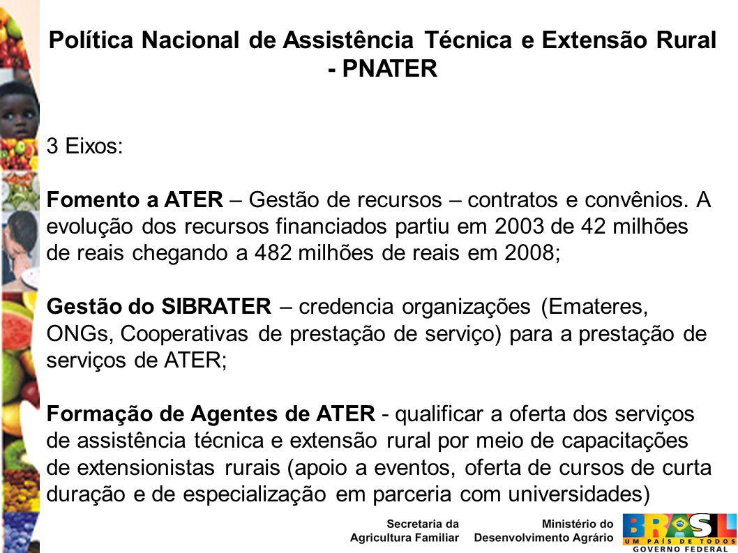 Política Nacional de Assistência Técnica e Extensão Rural - PNATER 3 Eixos: Fomento a ATER – Gestão de recursos – contratos e convênios.