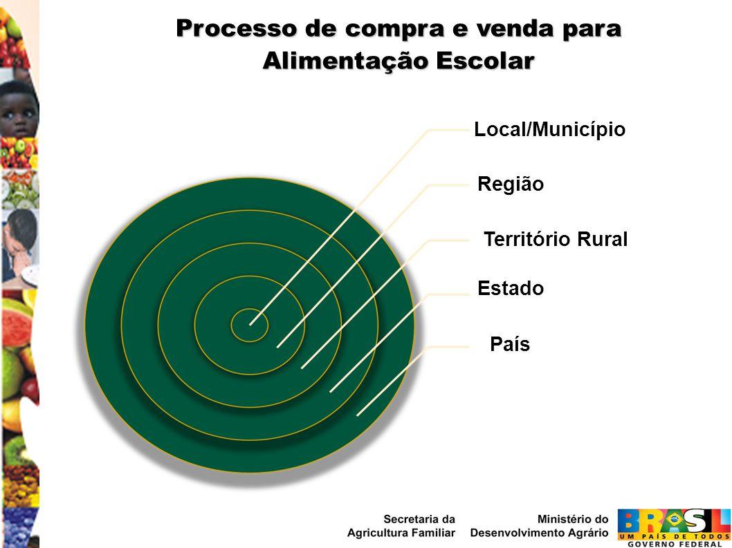 Local/Município Região Território Rural Estado País Processo de compra e venda para Alimentação Escolar
