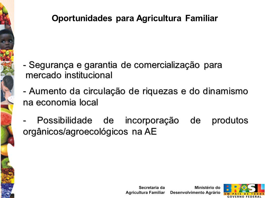 Oportunidades para Agricultura Familiar - Segurança e garantia de comercialização para mercado institucional mercado institucional - Aumento da circul