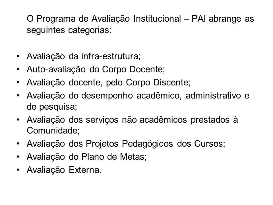 O Programa de Avaliação Institucional – PAI abrange as seguintes categorias: Avaliação da infra-estrutura; Auto-avaliação do Corpo Docente; Avaliação