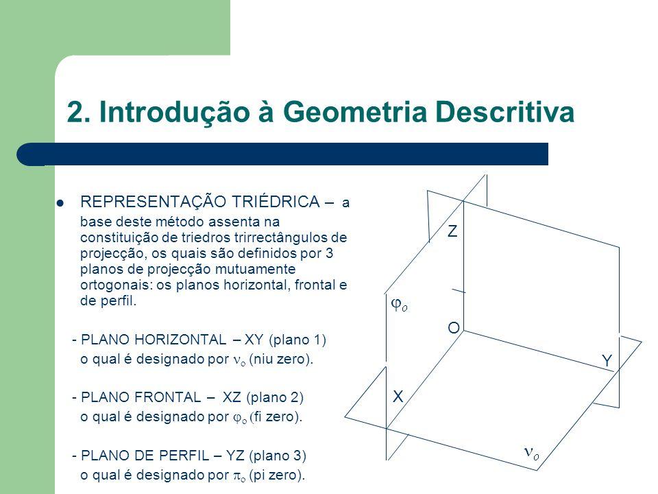 2. Introdução à Geometria Descritiva REPRESENTAÇÃO TRIÉDRICA – a base deste método assenta na constituição de triedros trirrectângulos de projecção, o