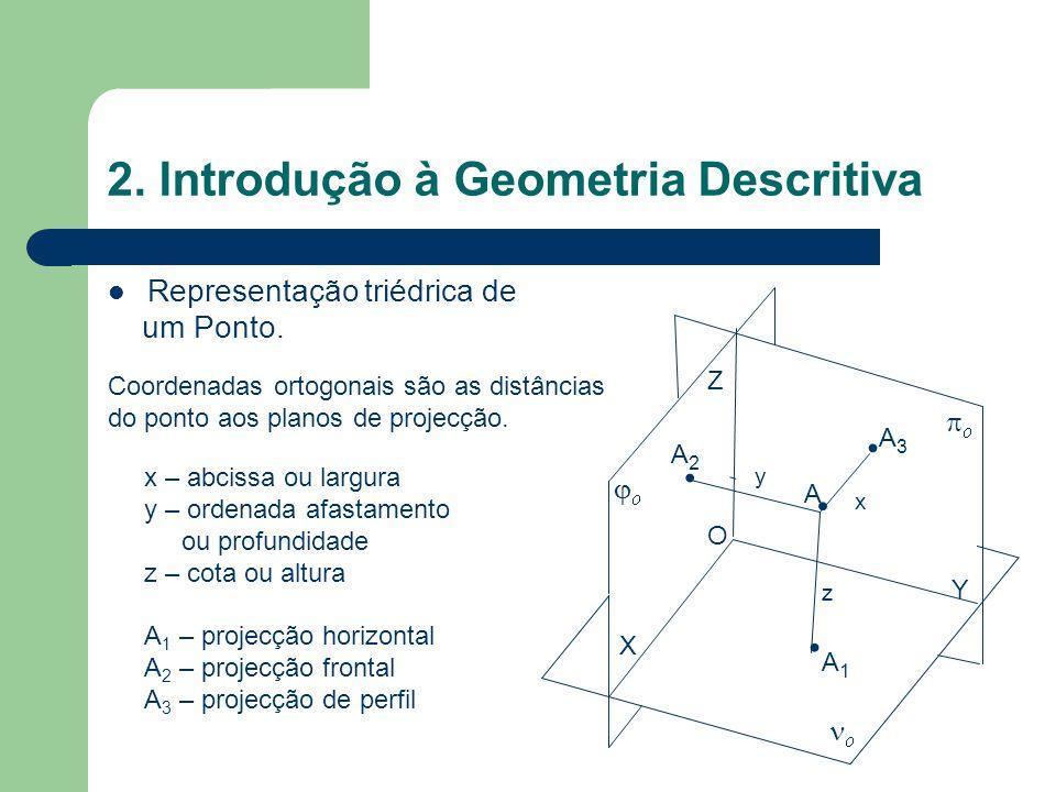 2. Introdução à Geometria Descritiva Representação triédrica de um Ponto. Coordenadas ortogonais são as distâncias do ponto aos planos de projecção. x
