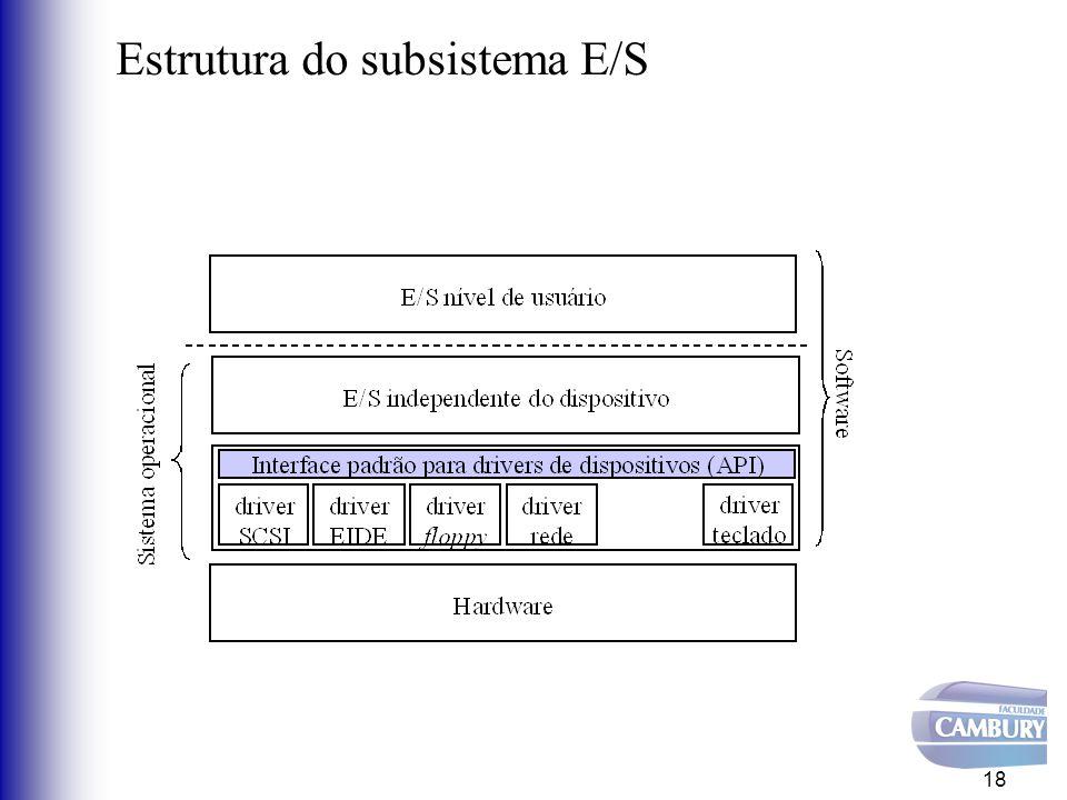 Visão Geral do software de E/S Tratador de interrupção –É acionado ao final da operação de transferência –Aciona driver Driver de dispositivo –Recebe requisições –Configura (aciona) o controlador 19