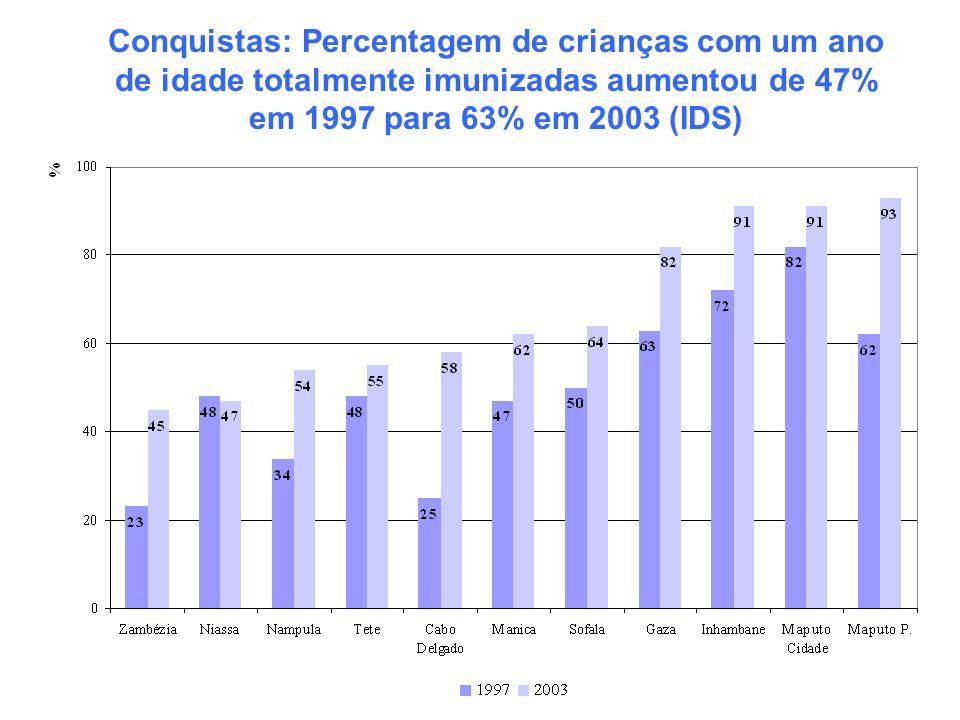 Conquistas: Percentagem de crianças com um ano de idade totalmente imunizadas aumentou de 47% em 1997 para 63% em 2003 (IDS)