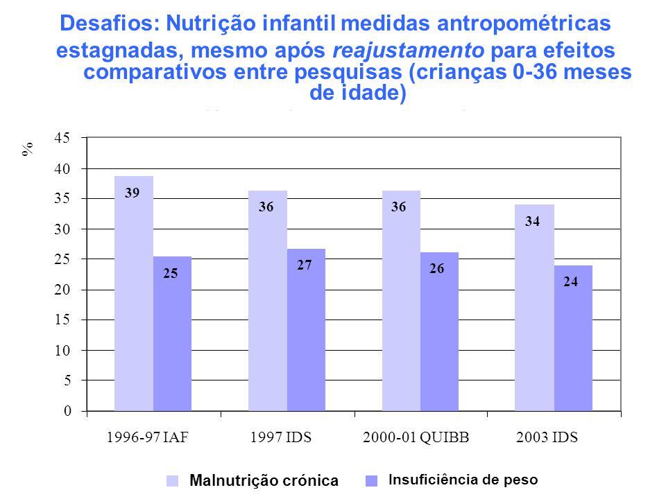 Desafios: Nutrição infantil medidas antropométricas estagnadas, mesmo após reajustamento para efeitos comparativos entre pesquisas (crianças 0-36 mese