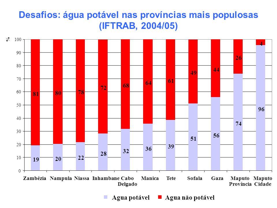 Desafios: água potável nas províncias mais populosas (IFTRAB, 2004/05) 19 20 22 28 32 36 39 51 56 74 96 81 80 78 72 68 64 61 49 44 26 4 0 10 20 30 40