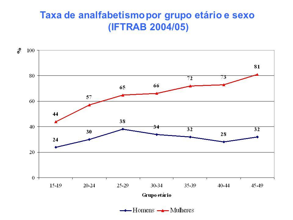 Taxa de analfabetismo por grupo etário e sexo (IFTRAB 2004/05)