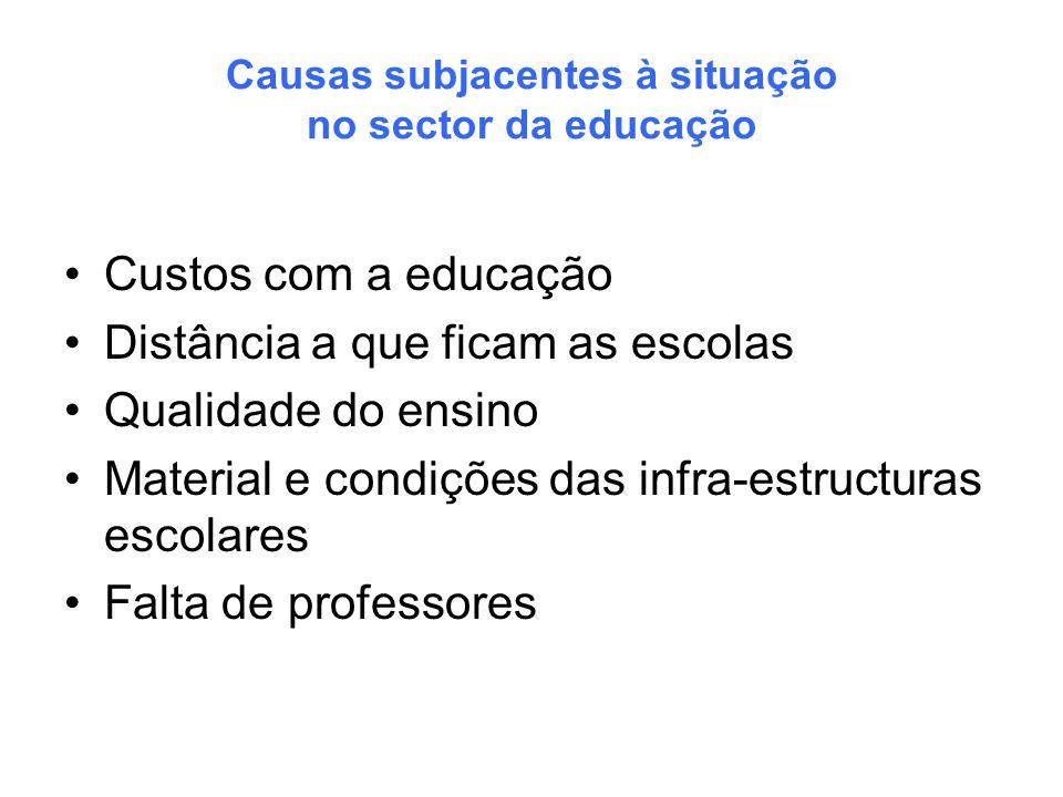 Causas subjacentes à situação no sector da educação Custos com a educação Distância a que ficam as escolas Qualidade do ensino Material e condições da