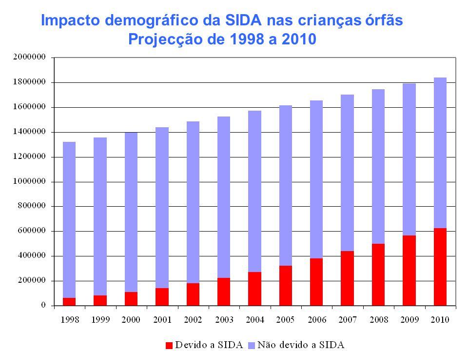 Impacto demográfico da SIDA nas crianças órfãs Projecção de 1998 a 2010