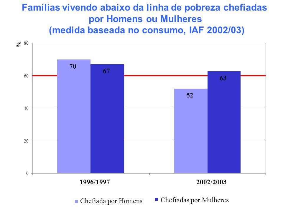 70 52 67 63 0 20 40 60 80 1996/19972002/2003 % Chefiada por Homens Chefiadas por Mulheres Famílias vivendo abaixo da linha de pobreza chefiadas por Ho