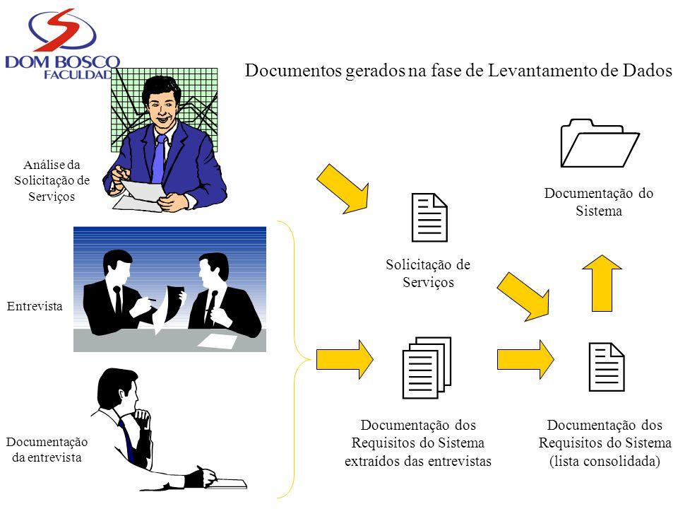 Documentos gerados na fase de Levantamento de Dados Entrevista Documentação da entrevista Análise da Solicitação de Serviços Solicitação de Serviços D