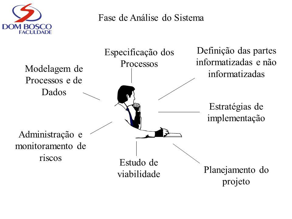 Fase de Análise do Sistema Modelagem de Processos e de Dados Especificação dos Processos Definição das partes informatizadas e não informatizadas Estr