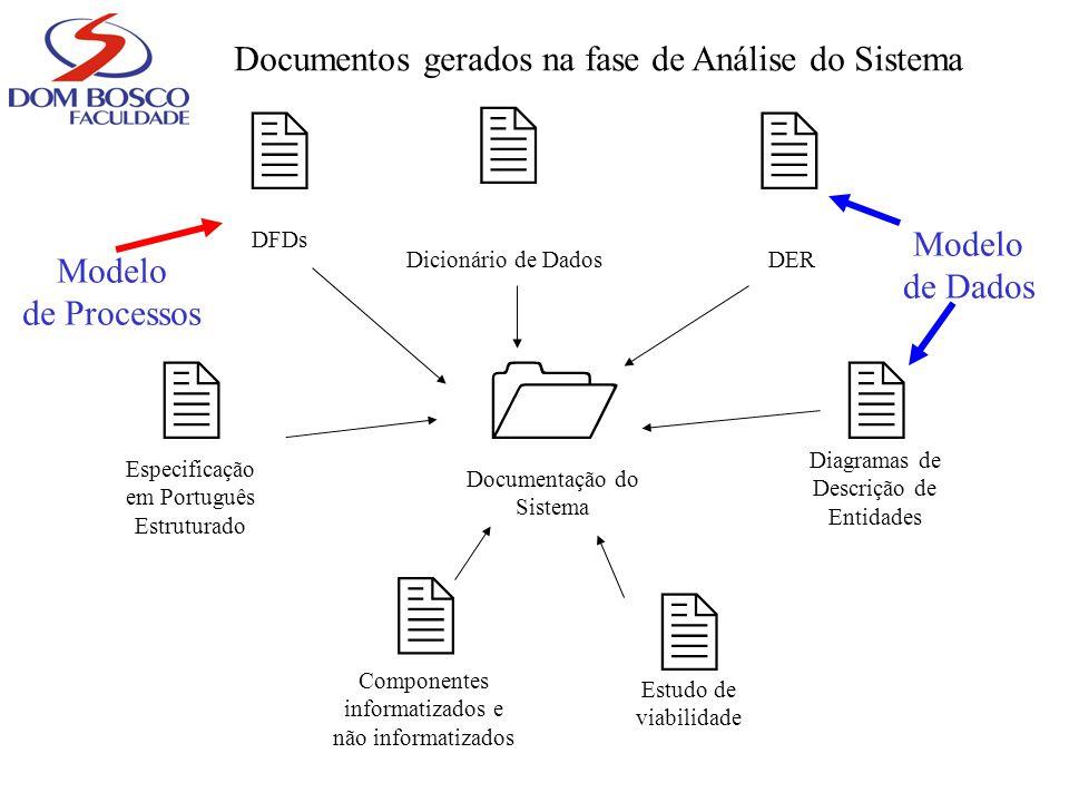 Documentos gerados na fase de Análise do Sistema DFDs Dicionário de DadosDER Especificação em Português Estruturado Diagramas de Descrição de Entidade