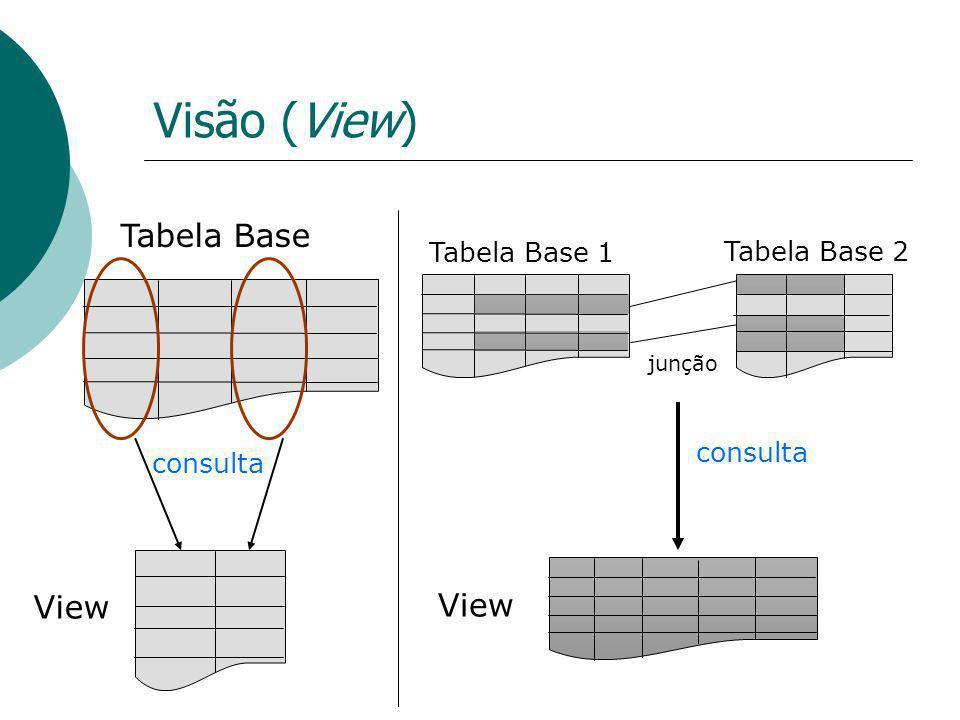 Visão (View) Tabela Base View Tabela Base 1 Tabela Base 2 junção View consulta