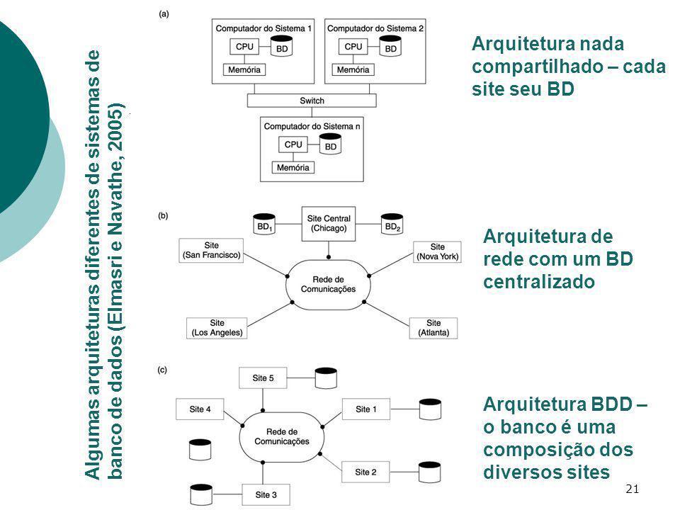 21 Algumas arquiteturas diferentes de sistemas de banco de dados (Elmasri e Navathe, 2005) Arquitetura nada compartilhado – cada site seu BD Arquitetu