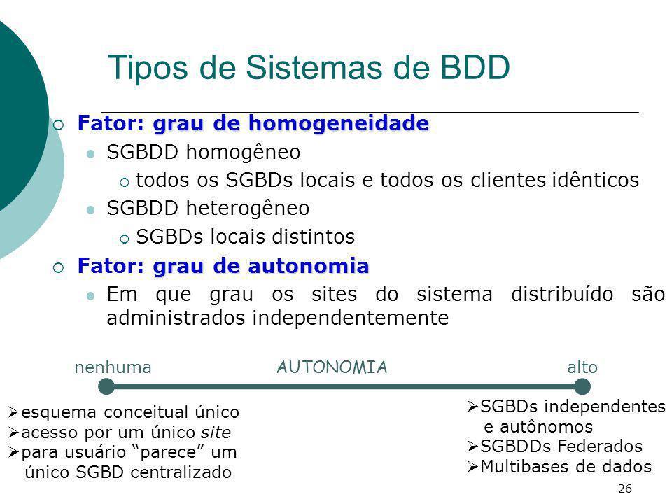 Tipos de Sistemas de BDD grau de homogeneidade Fator: grau de homogeneidade SGBDD homogêneo todos os SGBDs locais e todos os clientes idênticos SGBDD