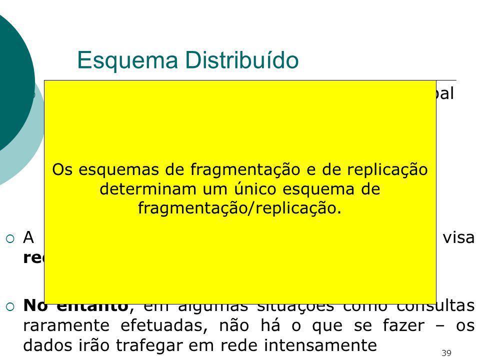 Esquema Distribuído Esquemas Lógicos locais ou um esquema global + Esquema de Fragmentação + Esquema de Replicação A arquitetura de um esquema distrib