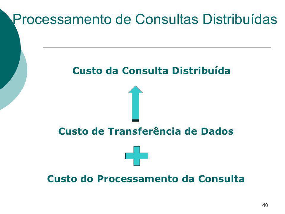 Processamento de Consultas Distribuídas 40 Custo de Transferência de Dados Custo do Processamento da Consulta Custo da Consulta Distribuída