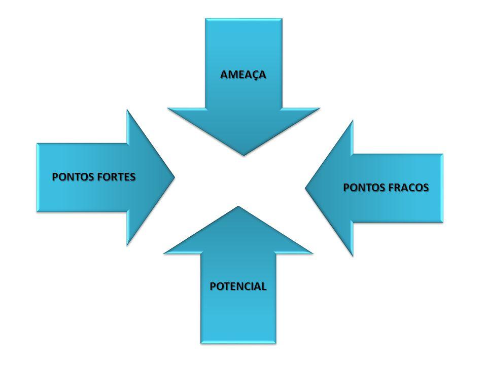 AMEAÇA PONTOS FRACOS POTENCIAL PONTOS FORTES