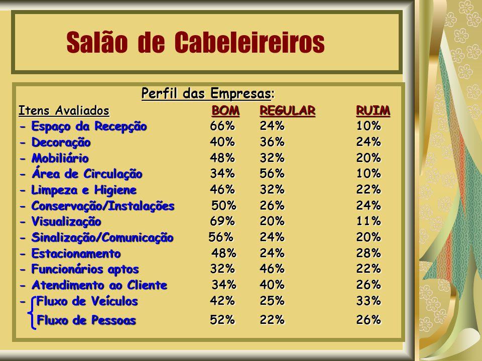 Salão de Cabeleireiros Perfil das Empresas : Itens AvaliadosBOMREGULAR RUIM - Espaço da Recepção 66%24%10% - Decoração 40%36%24% - Mobiliário 48%32%20