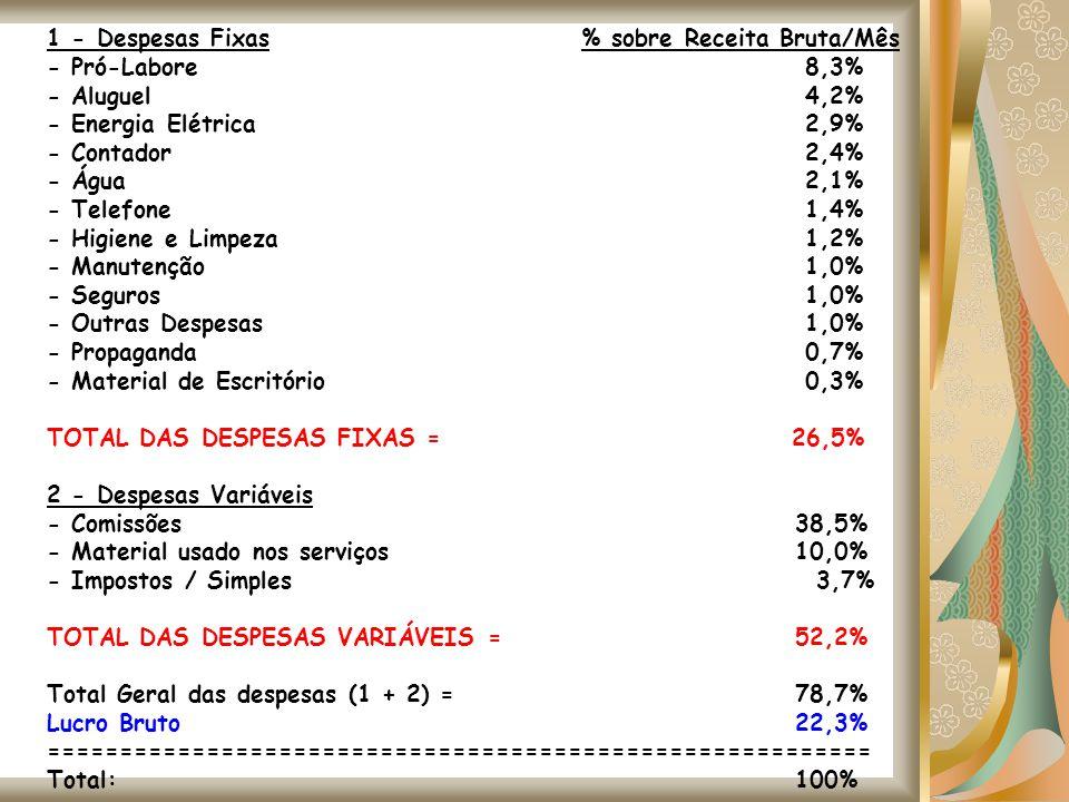 1 - Despesas Fixas% sobre Receita Bruta/Mês - Pró-Labore 8,3% - Aluguel 4,2% - Energia Elétrica 2,9% - Contador 2,4% - Água 2,1% - Telefone 1,4% - Hig