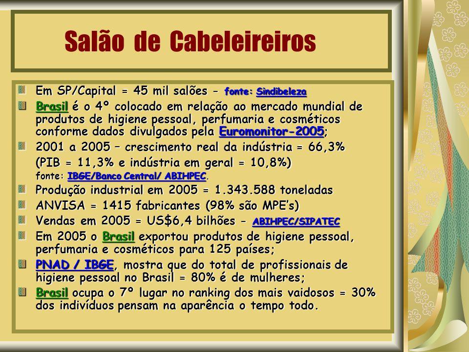 Salão de Cabeleireiros Em SP/Capital = 45 mil salões - fonte: Sindibeleza Brasil é o 4º colocado em relação ao mercado mundial de produtos de higiene